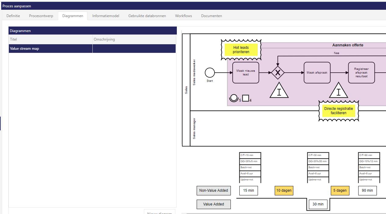 Siderian Cloud: value stream map van huidige status proces met BPMN-schema