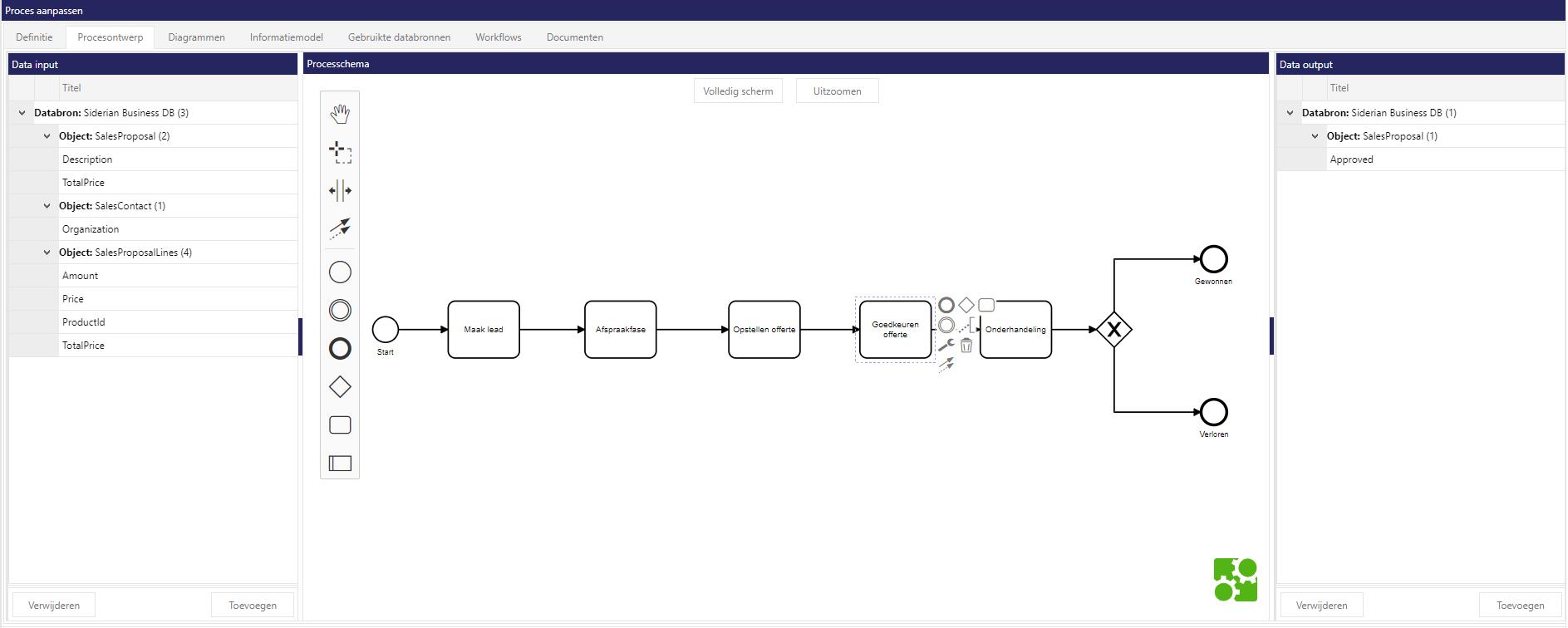Siderian Cloud: SIPOC niveau procesmodel met informatiestromen (input en output)