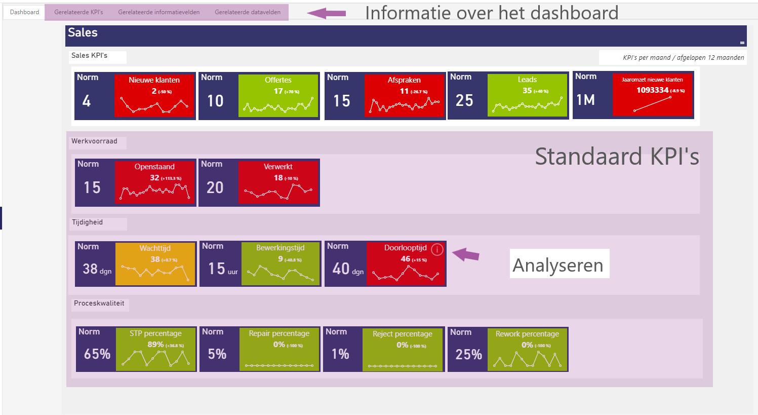 Siderian Cloud: Performance Dashboard met 9 standaard Lean Six Sigma KPI's