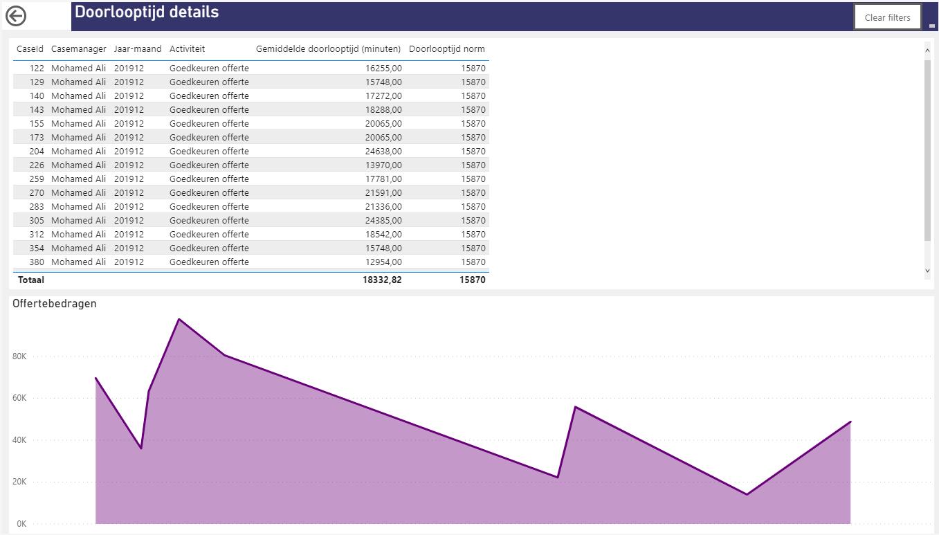 Siderian Cloud: analysemogelijkheden tot op case-niveau