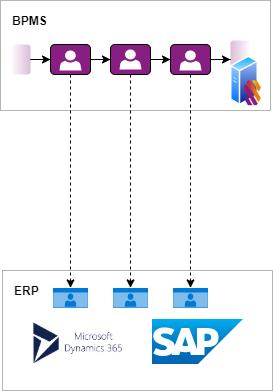 Een BPMS en processen stroomlijnen. Scenario zonder automatisering