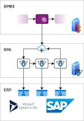 Een BPMS en processen stroomlijnen. Scenario met automatisering via RPA.