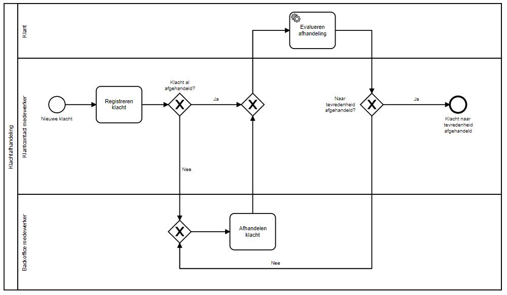BPMS: wat is het en wat heb je eraan? Gebruikersactiviteiten en geautomatiseerde taken
