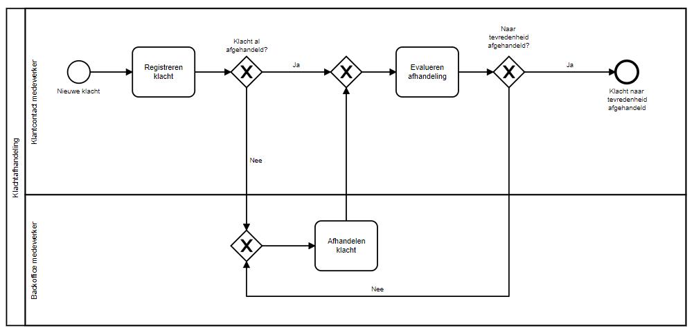 BPMS: wat is het en wat heb je eraan? De workflow in BPMN 2.0