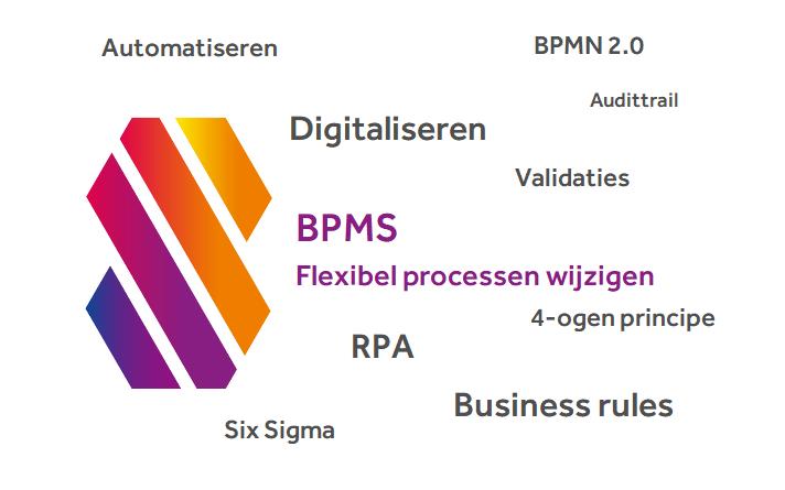 Een BPMS en flexibel processen wijzigen