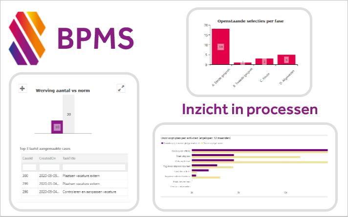 Een BPMS en inzicht in processen (4/4)