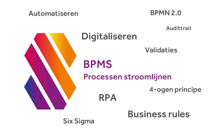 Een BPMS en processen stroomlijnen