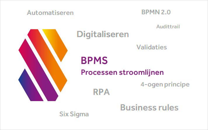 Een BPMS en processen stroomlijnen (2/4)