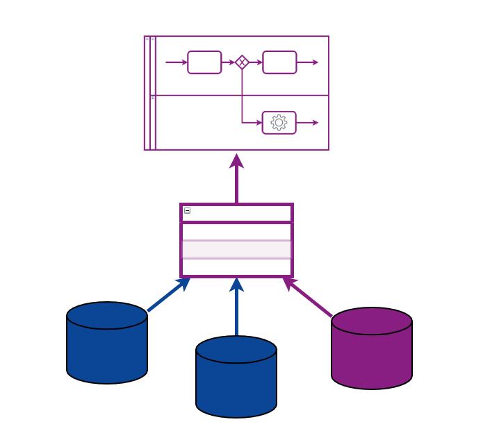 Siderian Cloud BPM - Data integratie