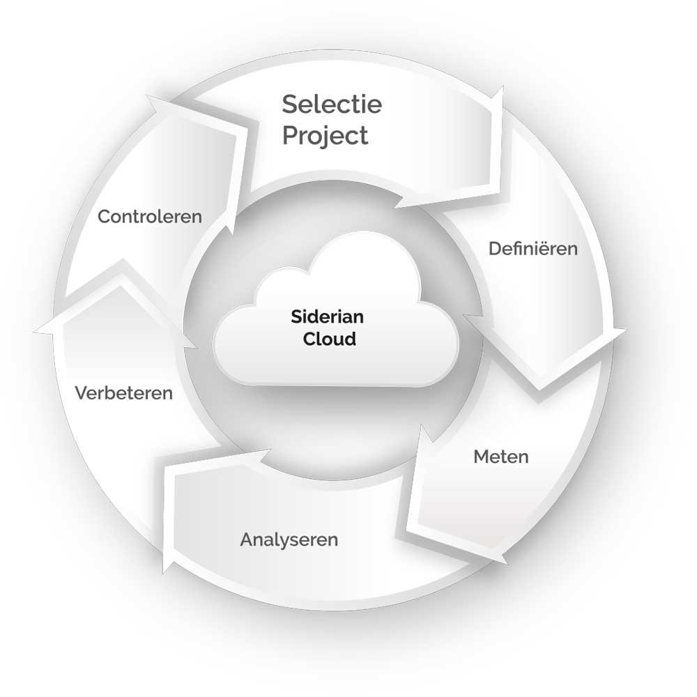 Siderian Cloud BPM - Processen vastleggen
